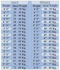 Height Weight Chart In Kgs According To Age What Is The Normal Weight For 56 Height Girl Quora