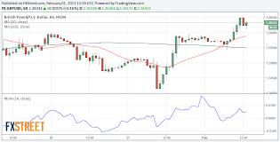 Eur Usd Dollar Breaths On Positive Adp