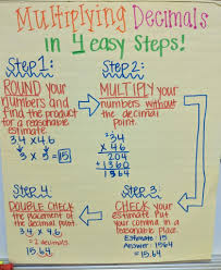 Multiplying Decimals Anchor Chart For Elementary Math Classroom
