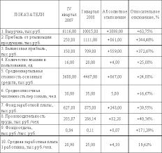 Технико экономическая характеристика предприятия ООО Лакс  1 2 Теоретический основы учета себестоимости продукции