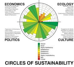 circles of sustainable society marketing style passion circles of sustainable society