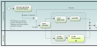 business process modelingbusiness process modeling in altova umodel