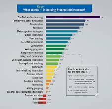 Hattie Effect Size Chart Hatties Pie Grit In Education