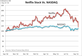 Netflix Stock Quote Simple Netflix Stock Quote Shared By Carolina Szzljy