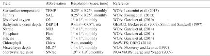 Essd A Machine Learning Based Global Sea Surface Iodide