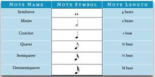 Note Lengths Music Theory Academy