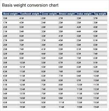 Paper Weight Conversion Chart Sample Weight Conversion Chart 8 Documents In Pdf