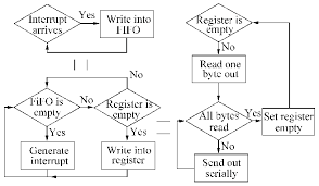 Writing Process Flow Chart Sending Fifo Implementation Flow It Is Indicated In That The