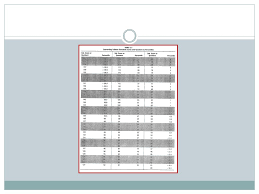 Standard Score Conversion Chart Developmental Assessment Of Young Children Ppt Video