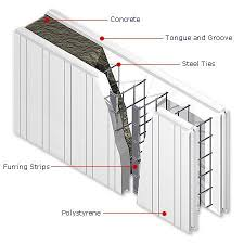 building with insulated concrete forms