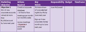 Failte Ireland Creating A Marketing Plan Online Guides