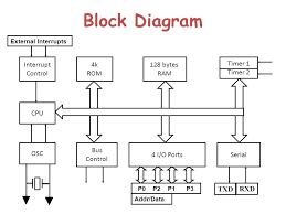 microcontroller block diagram info microcontroller 8051 block diagram wiring diagram wiring block