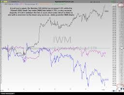 Sharp Divergence Between Qqq Iwm Mean Reversion Coming