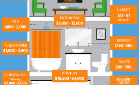 Remodeling Expenses Expenses Erika Lewis Blog