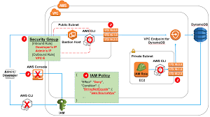 Aws Dynamodb Design How To Configure A Private Network Environment For Amazon