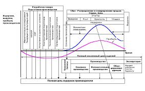 Система дистанционного бизнес образования Тема Что такое  Система дистанционного бизнес образования Тема 1 Что такое инновации ЗАО ТПМ