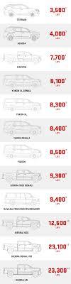 2018 Ford F150 Towing Capacity Chart Motavera Com