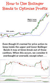 Understanding Stock Charts Bollinger Band Trading Is All About Volatility