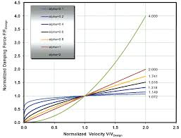 Viscous Damping Structure Magazine Fluid Viscous Damping For Seismic