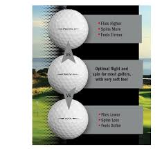 Ball Compression Chart Golf Ball Compression Chart Awesome Golf Ball Fitting Find