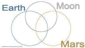 Earth, Moon, & Mars Venn Diagram Activity – Middle School Science Blog