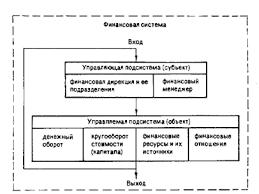 Управление предприятиями торговли дипломная работа  Финансовый менеджмент как система управления состоит из двух подсистем управляемой подсистемы или объекта управления и управляющей подсистемы
