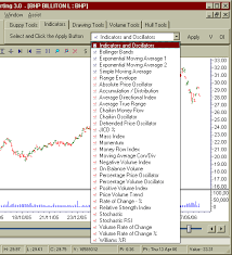 Guppytraders Essentials Charting Www Guppytraders