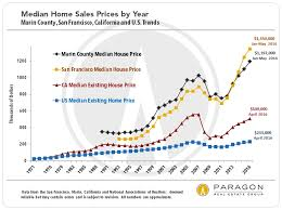 Housing Prices Bay Area Chart Marin Home Price Appreciation Continues Even As San