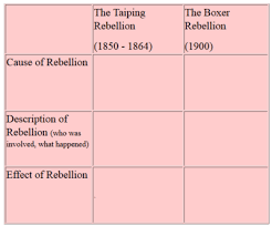 Chinas Resistance To European Imperialism Ap World