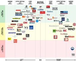Credible News Sources Chart 2019