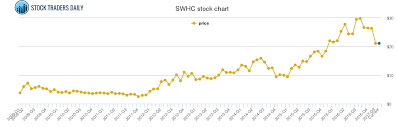 Smith And Wesson Stock Chart Smith Wesson Price History Swhc Stock Price Chart