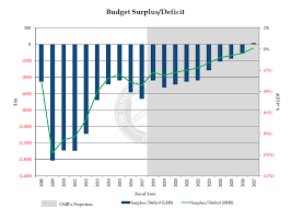 Us Yearly Deficit Chart Trumps Federal Budget Deficit 1 Trillion And Beyond