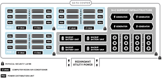 Data center Infrastructure –   techplus et in addition  in addition  also nuVIZ 3d Visualization Data Center Infrastructure as well  also Data Center Solution Design Guide  VMware vSphere 5 0 SRM with furthermore Linear Data Center Server Park Hosting Stock Vector 374603026 also Data Centre Infrastructure Design   KITS Technologies besides Виртуализация   Компания Microsoft выпустила also  as well Provincial HRSS Data Center Solution. on data center infrastructure design