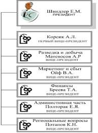 Реферат Анализ организационной культуры ОАО Роснефть Центральное управление направляет координирует планирует и прогнозирует всю работу предприятия Центральное управление состоит из отделов и секторов