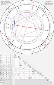 Kehlani Birth Chart Horoscope Date Of Birth Astro