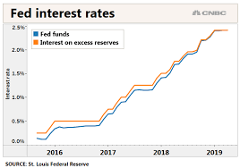 Interest Rate Chart 2019 The Feds Key Interest Rate Keeps Climbing Higher And That