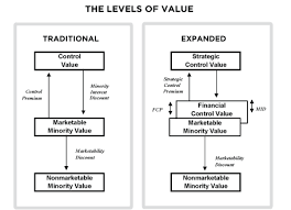Statutory Fair Value Different For Banks And Bank Holding