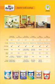 Compare Interior House Paint Brands House Interior - House painting interior cost