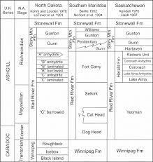 Stratigraphic Nomenclature Of Upper Ordovician Strata In The