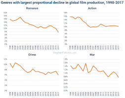 Genre Trends In Global Film Production Stephen Follows