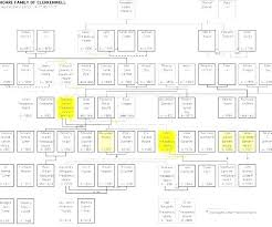 free family pedigree maker family pedigree chart template blank family tree chart template min