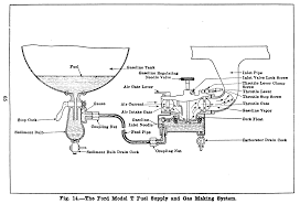 wiring diagram for model a ford the wiring diagram wiring diagram 1926 model t ford vidim wiring diagram wiring diagram