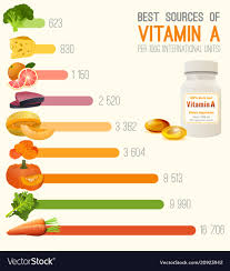 Vitamin E Food Sources Chart Vitamin A In Food Chart