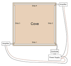 how to install cove lighting. Cove Lighting How To Install Led Commercial Fixtures .