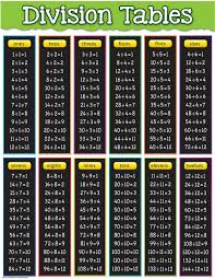 Division Tables Chart Tcr7578