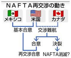 Resultado de imagen para NAFTA 再交渉