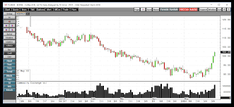 The Bullish Reversal In Coffee Was A Signal