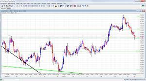 Forex Market Live Chart Live Chart Forex Forex Com Advanced Charts Fxstreet