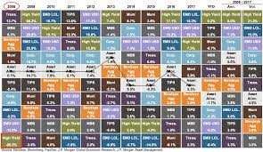 Asset Allocation Chart 2018 How To Prepare Your Retirement Portfolio For A Recession