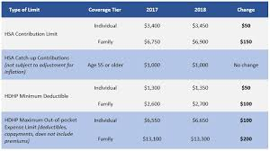 2019 Hsa Contribution Limits Chart Hsa Hdhp Limits For 2018 Insight Performance